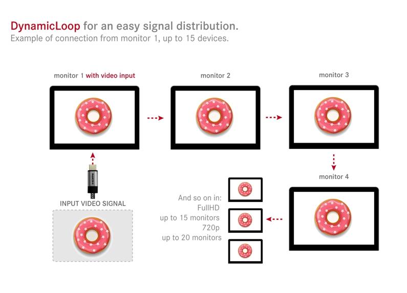 monitor collegati in daisy chain tramite cavi HDMI